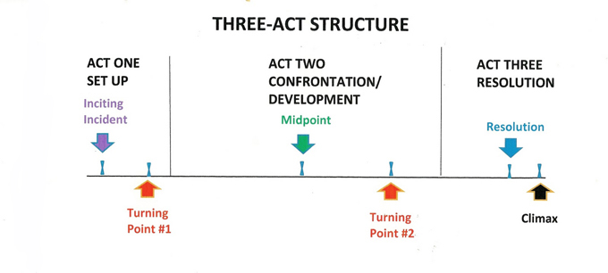 Screenwriting and marketing — Screenplay three act structure